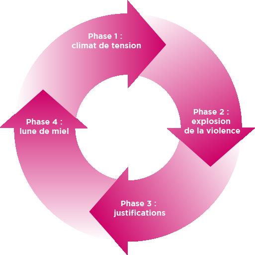 Schéma du cycle de la violence conjugale